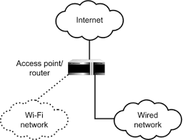 more about mixed wired wireless networks chapter 16 sharing an the easiest way to set up a mixed wi fi and wired network is to plug the wired devices into the wi fi access point router