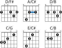 Country Guitar Chords Chart D Chord Guitar Slash Chords Country Guitar Online