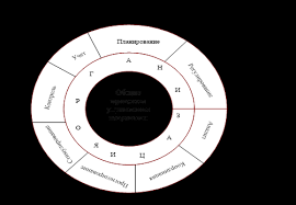 Дипломная работа Управление затратами ru Основными функциями системы управления затратами следует считать прогнозирование и планирование учет контроль мониторинг координацию и регулирование