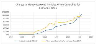 Rolex Appreciation Chart From A Swiss Perspective Usa Watch Prices Havent Increased
