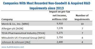 How Important Are Intangible Assets Impairments