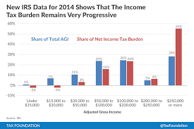 Irs Tax Chart 2014 New Irs Data Wealthy Paid 55 Percent Of Income Taxes In