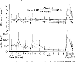 Carbohydrate Metabolism Chart Figure 2 From Carbohydrate Metabolism In Pregnancy Part I