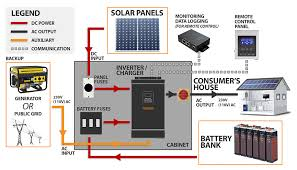 solar off grid system 5kva installed in retail shop in greece solar panels fuse replacement at Solar Panel Fuse Box