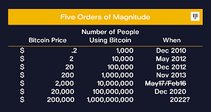 What if you had invested in bitcoin earlier? Five Orders Of Magnitude Pantera