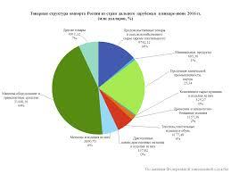 Экспорт и импорт продовольственных товаров в мире реферат  Статистический анализ и динамика импорта привет студент