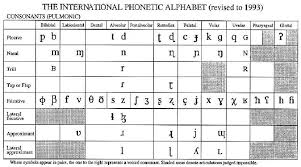 These are not phonetic alphabets as in those used to guide pronounciation, rather they are a selection of alphabets used, particularly by radio operators, to spell out words. Pulmonic Consonants From The International Phonetic Alphabet Download Scientific Diagram