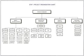 Sample Project Organization Chart Saudi Tkt