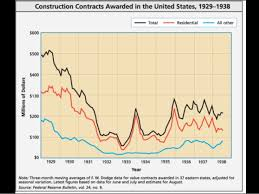 The Great Depression Graphs And Charts Charts And Graphs Of The Great Depression