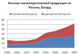 Металлургия России Википедия Динамика экспорта продукции чёрной и цветной металлургии из России в 2000 2007 годах в млрд