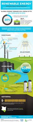 renewable energy sustainable energy for all seforall  renewable energy infographic