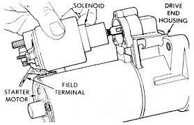 starter solenoid 11 bosch starter solenoid mounting screws most starter solenoid 2004 kia spectra 18l mfi dohc 4cyl repair guides engine