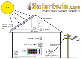 "solar pv electric power systems all the useful basic info how does solar power work solar pv systems which are ""grid tied"" consist of two main components"