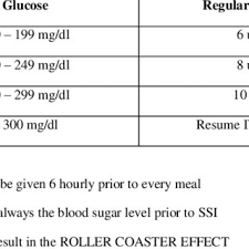 Sc Sliding Scale Insulin Therapy Ssi Doses Download Table