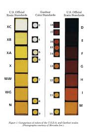 Gardner Color Scale Chart Gardner Color To Apha Color Approximation