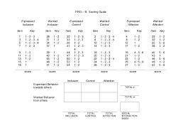 Firo B Firo B Scoring Guide