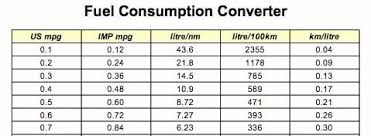 Ft Lbs To Nm Conversion Chart Fuel Consumption Converter