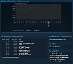 Steam Player Charts Welp Fallout 4 Is Now The Most Played Game On Steam Vg247