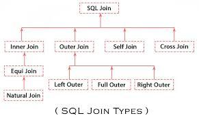 Types Of Sql Joins Venn Diagram Inner Join Venn Diagram Elim Carpentersdaughter Co