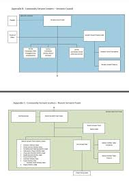 Youth Ministry Organizational Chart Simplified Organizational Chart Welcome To Kpf Family