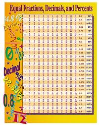 Fraction To Decimal List Chart Equal Fractions Decimals Percents Chart