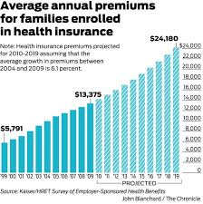 Health Care Costs By Year Chart 3 18 16 A Christian Approach To Healthcare Coverage That