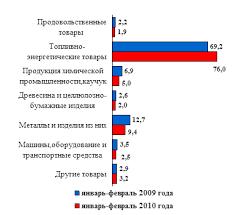 Курсовая работа Роль внешней торговли в экономике России Товарная структура экспорта Российской Федерации в страны дальнего зарубежья 10