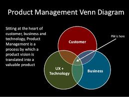 User Experience Venn Diagram Product Venn Diagram Wiring Diagram