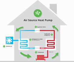 How Does A Heat Pump Heat Air Source Heat Pump Installation Heat Different