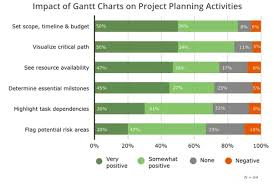 What Are The Benefits Of Using A Gantt Chart What Are The Advantages Of Gantt Charts Quora