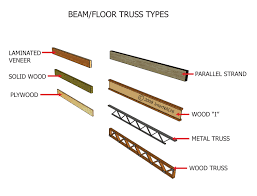 Types of picture framing Custom Framing Beamfloor Truss Types Internachi Internachi Inspection Graphics Library Framing Framing Beam