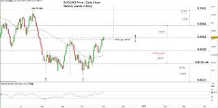 Australian Dollar Weekly Forecast Aud Usd Price Tests A Key