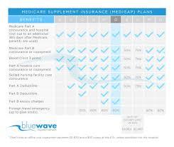Cigna Medicare Supplement Reviews Plans F G N