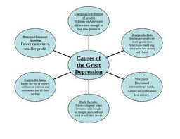 Great Depression Chart Causes Of Great Depression Chart And Newspaper Assignment