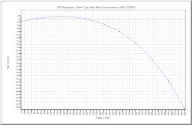 223 55gr Bullet Drop Chart 40 Disclosed 223 Grain Chart