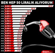 Petrol krizi boyunca benzin 1.45 TL ucuzladı - Ekonomi haberleri