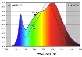 CRI Quality of Light Explained Lumicrest High CRI LED Lighting