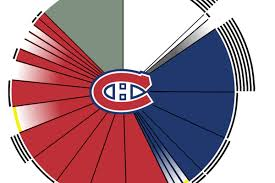 Montreal Canadiens Depth Chart The Montreal Canadiens Salary Cap Situation Ahead Of Free