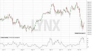 Das Chaos Beherrschen Volatilität Traden Lynx
