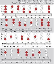 Baritone Scale Finger Chart Pin On Trumpet
