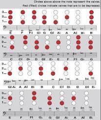 B Flat Baritone Finger Chart Pin On Trumpet