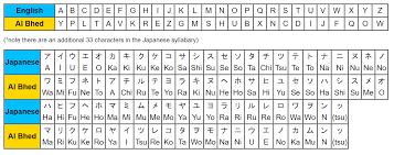 Al Bhed Translator English Al Bhed With Phonetics Font