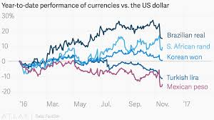 Year To Date Performance Of Currencies Vs The Us Dollar