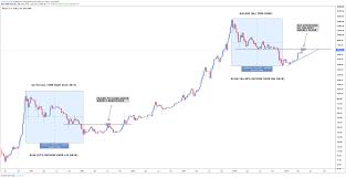 Bitcoin Bear Market Comparison For Bitstamp Btcusd By