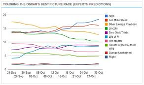 Oscars Predictions New Charts Reveal Experts Changing