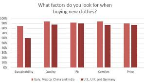 In Apparel Its Fast Fashion Versus Sustainability