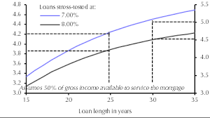 Limited Scope For Housing Market Recovery Capital Economics
