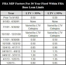 Mip Chart Fha Mip Being Reduced For Only 2nd Time In The History