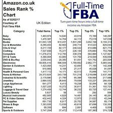 Full Time Fba Sales Rank Chart