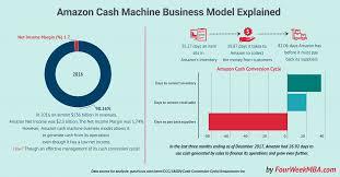 Cash Conversion Chart What Is Cash Conversion Cycle Amazon Cash Machine Business